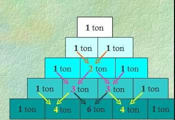 paskal üçgeni